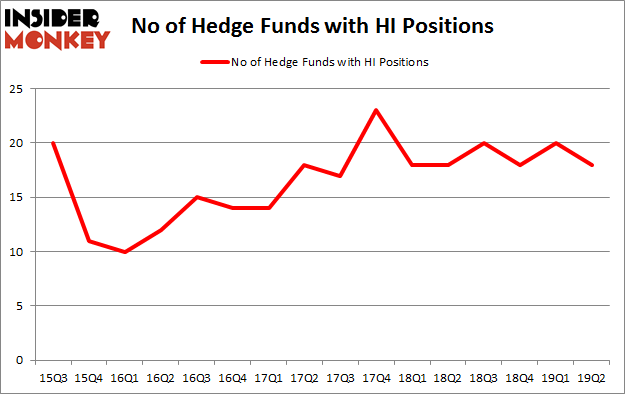 No of Hedge Funds with HI Positions
