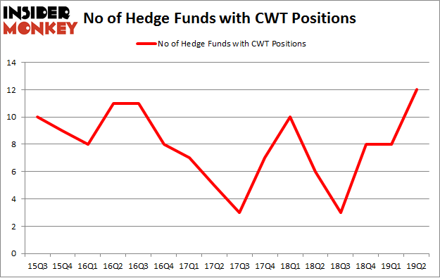 No of Hedge Funds with CWT Positions