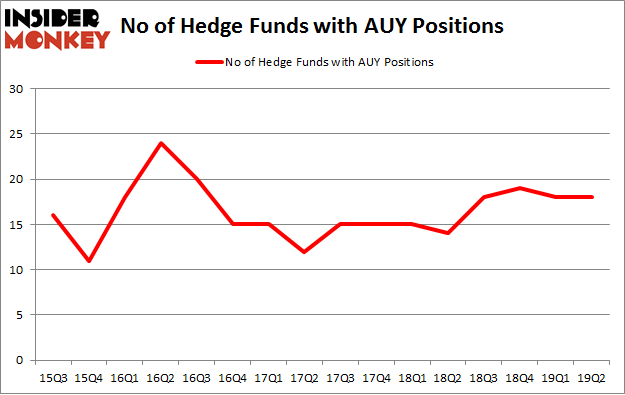 No of Hedge Funds with AUY Positions