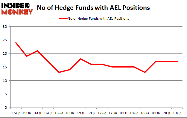 No of Hedge Funds with AEL Positions