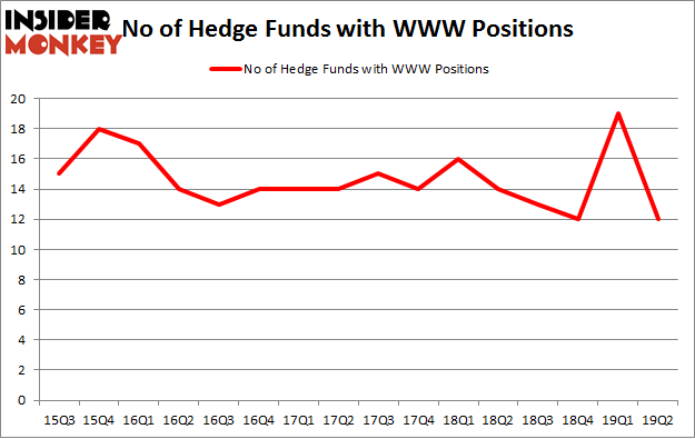 No of Hedge Funds with WWW Positions