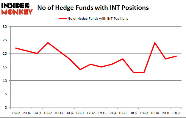 No of Hedge Funds with INT Positions