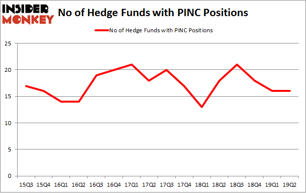 No of Hedge Funds with PINC Positions