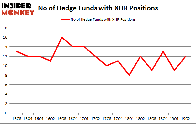 No of Hedge Funds with XHR Positions
