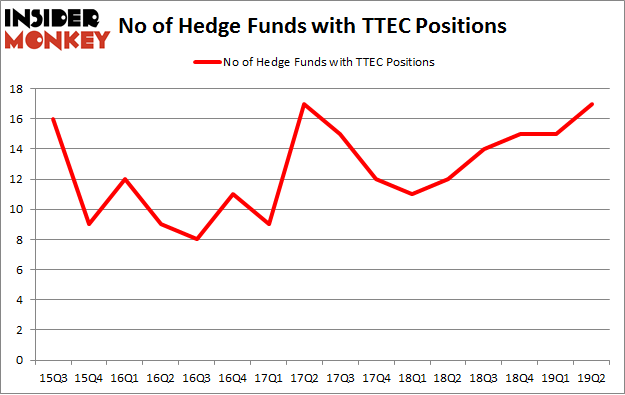 No of Hedge Funds with TTEC Positions