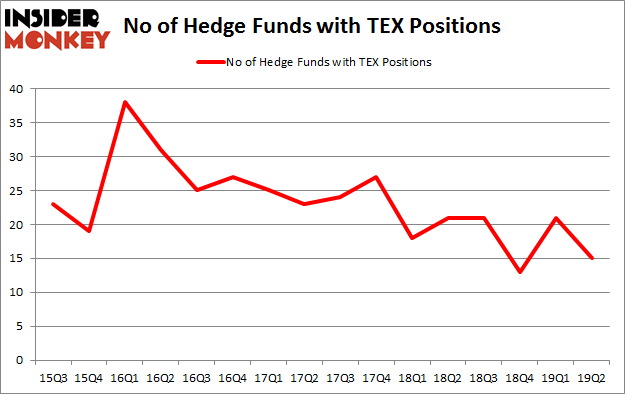 No of Hedge Funds with TEX Positions