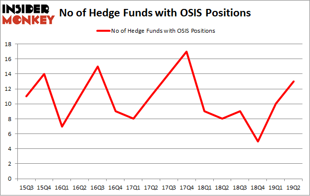 No of Hedge Funds with OSIS Positions