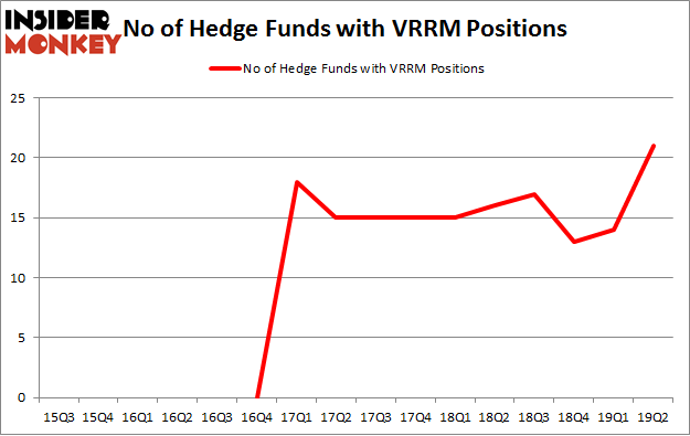 No of Hedge Funds with VRRM Positions