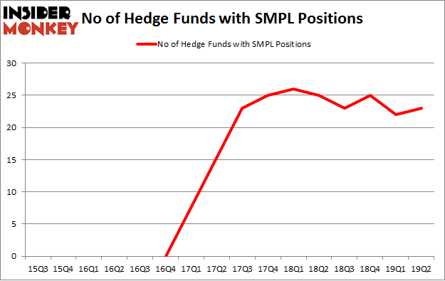 No of Hedge Funds with SMPL Positions