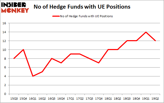 No of Hedge Funds with UE Positions