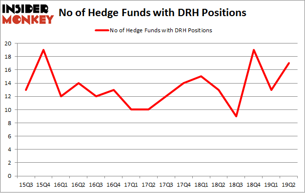 No of Hedge Funds with DRH Positions