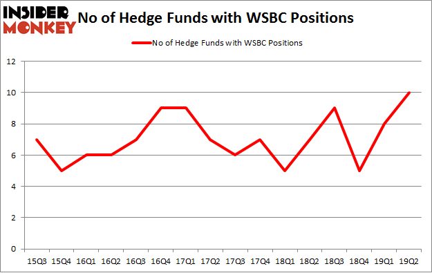No of Hedge Funds with WSBC Positions