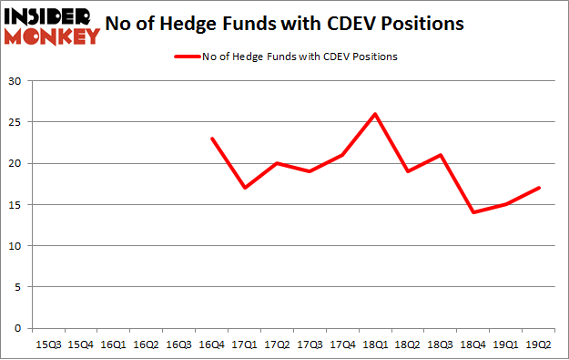 No of Hedge Funds with CDEV Positions
