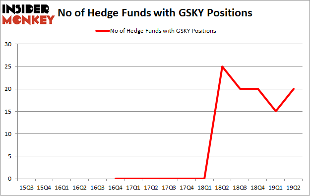 No of Hedge Funds with GSKY Positions