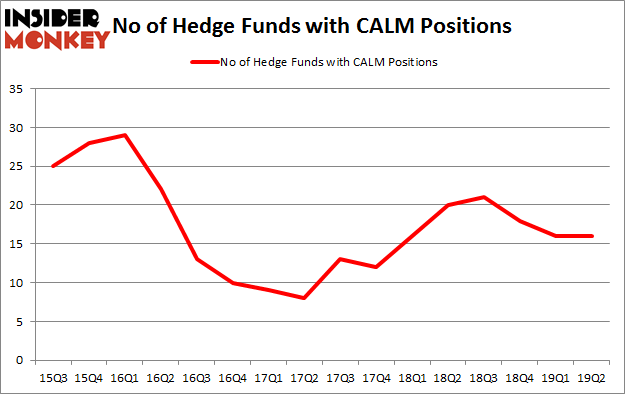 No of Hedge Funds with CALM Positions