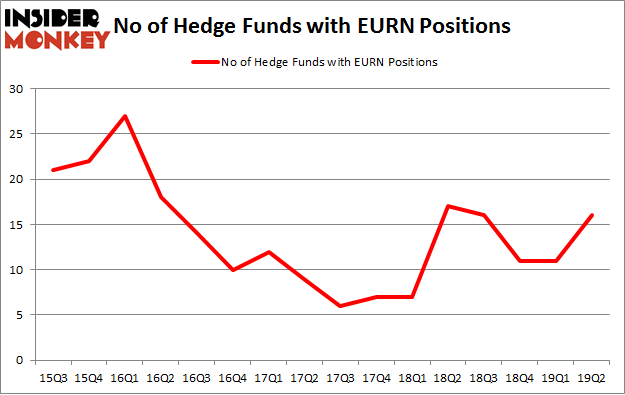 No of Hedge Funds with EURN Positions