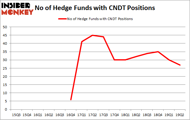 No of Hedge Funds with CNDT Positions