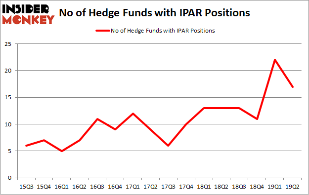 No of Hedge Funds with IPAR Positions