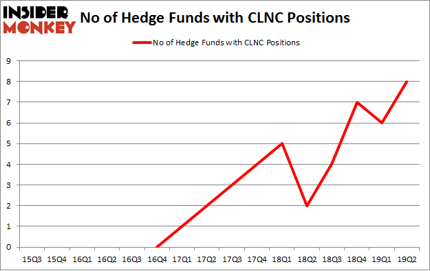 No of Hedge Funds with CLNC Positions