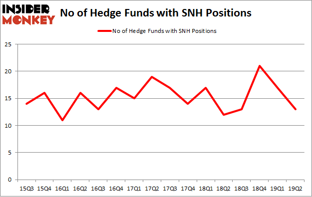 No of Hedge Funds with SNH Positions