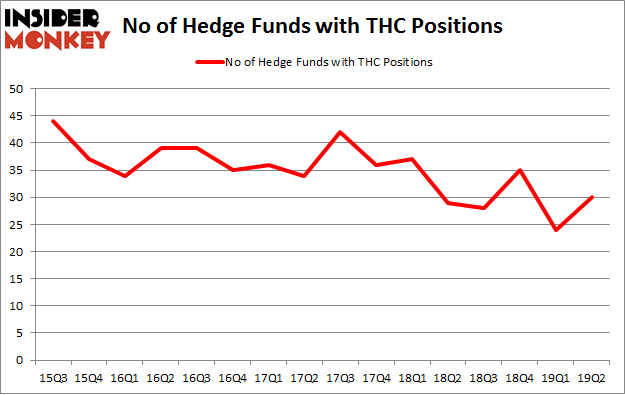 No of Hedge Funds with THC Positions