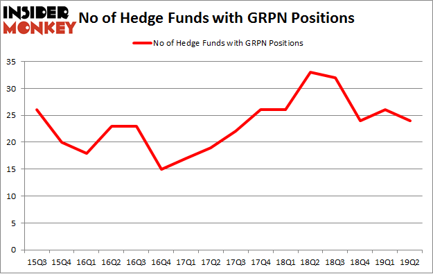 No of Hedge Funds with GRPN Positions