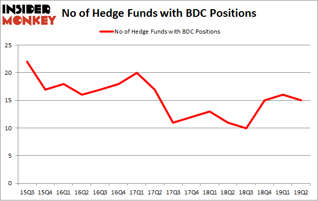 No of Hedge Funds with BDC Positions