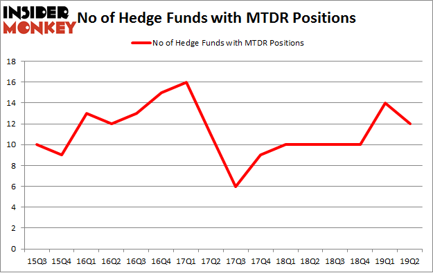 No of Hedge Funds with MTDR Positions