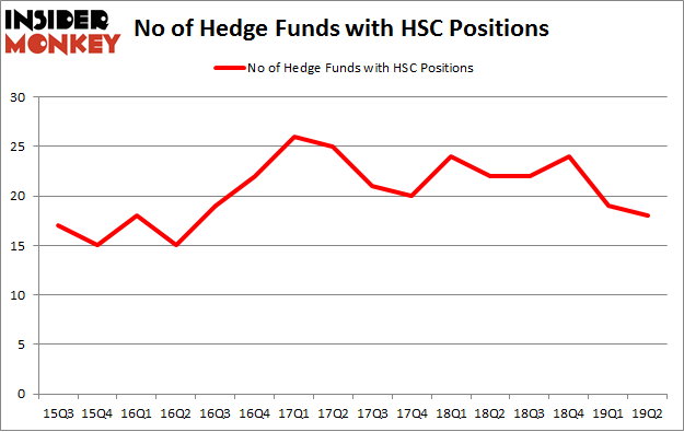 No of Hedge Funds with HSC Positions