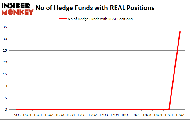 No of Hedge Funds with REAL Positions