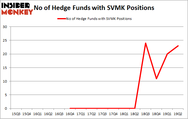 No of Hedge Funds with SVMK Positions