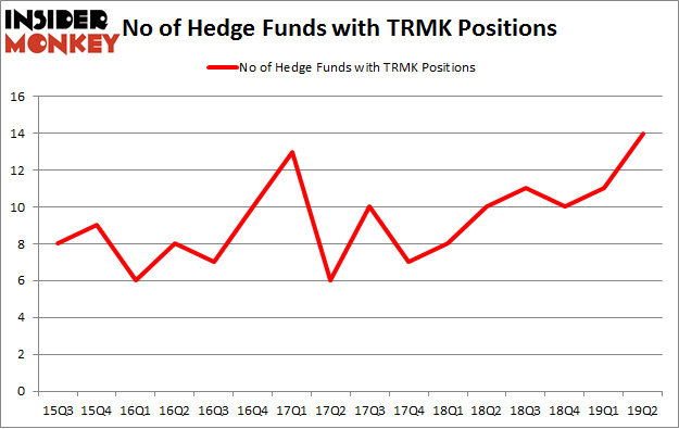 No of Hedge Funds with TRMK Positions