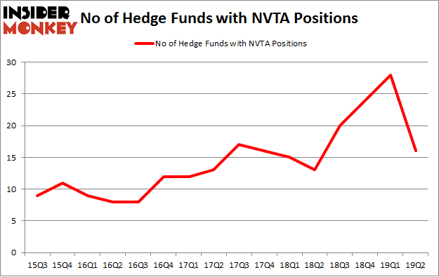 No of Hedge Funds with NVTA Positions