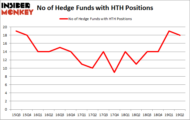 No of Hedge Funds with HTH Positions