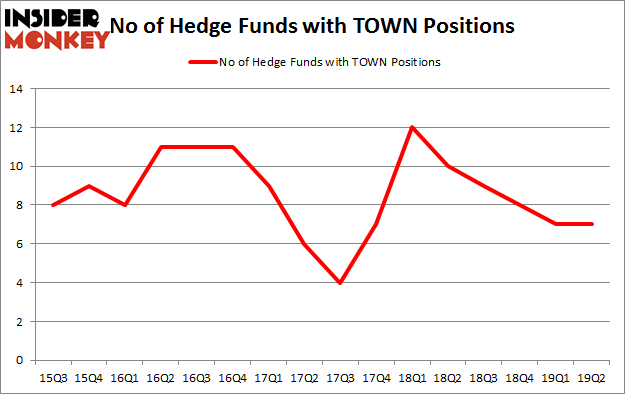 No of Hedge Funds with TOWN Positions