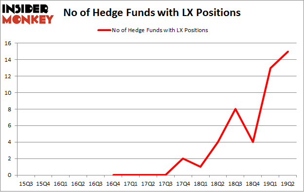 No of Hedge Funds with LX Positions