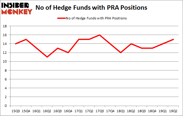 No of Hedge Funds with PRA Positions