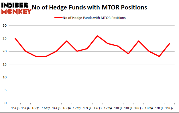 No of Hedge Funds with MTOR Positions