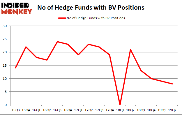 No of Hedge Funds with BV Positions