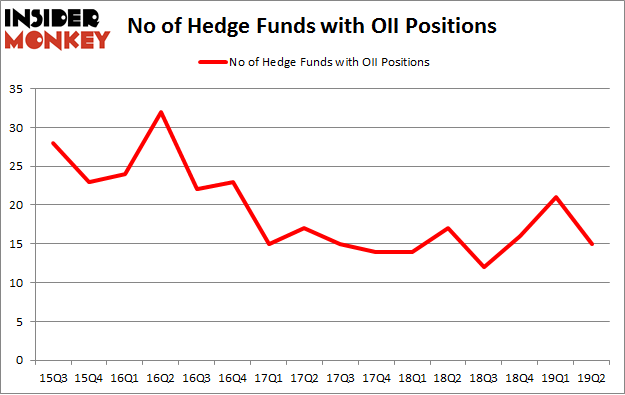 No of Hedge Funds with OII Positions