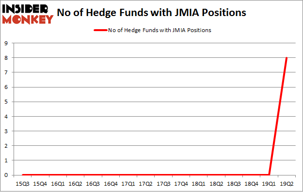 No of Hedge Funds with JMIA Positions