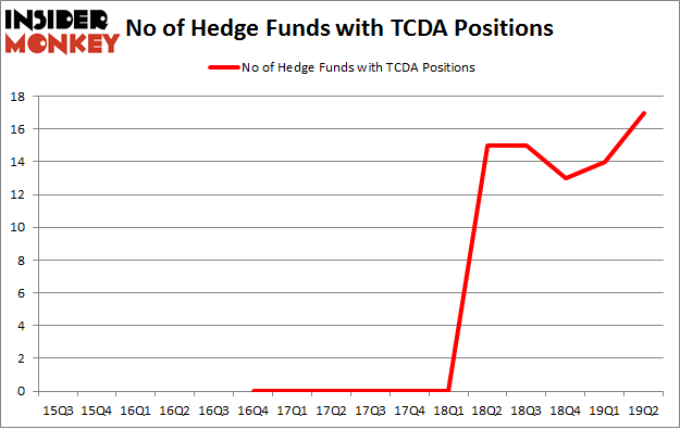 No of Hedge Funds with TCDA Positions