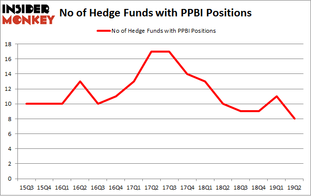 No of Hedge Funds with PPBI Positions