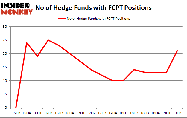 No of Hedge Funds with FCPT Positions