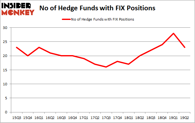 No of Hedge Funds with FIX Positions