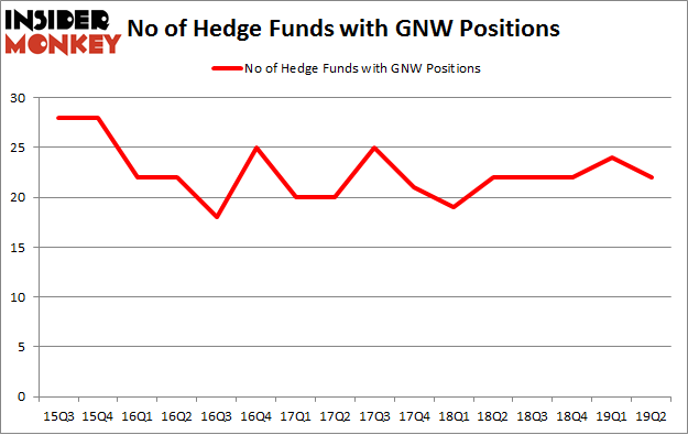 No of Hedge Funds with GNW Positions
