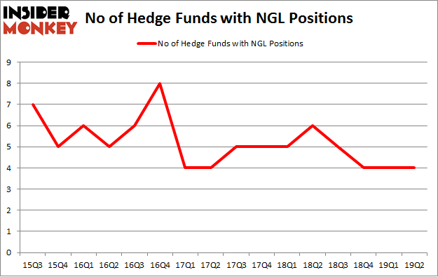 No of Hedge Funds with NGL Positions