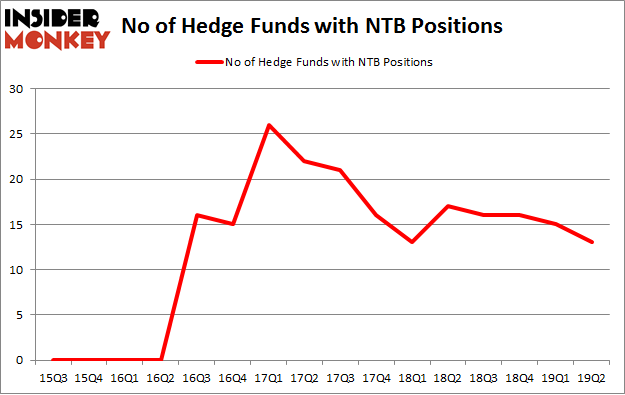 No of Hedge Funds with NTB Positions