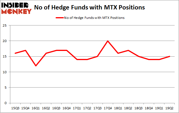No of Hedge Funds with MTX Positions