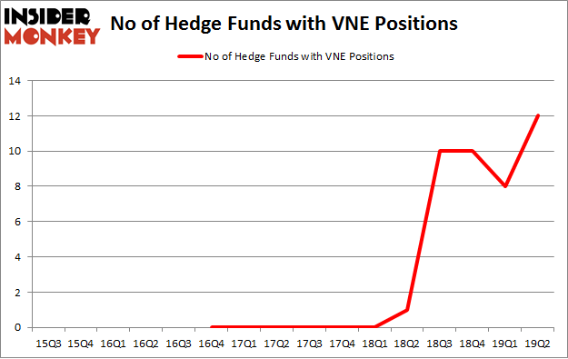 No of Hedge Funds with VNE Positions